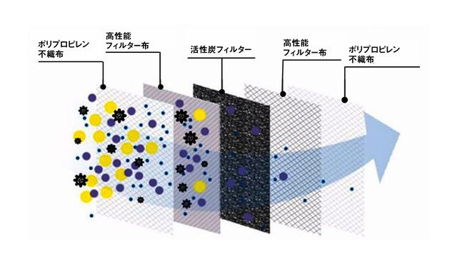 5層構造フィルター採用